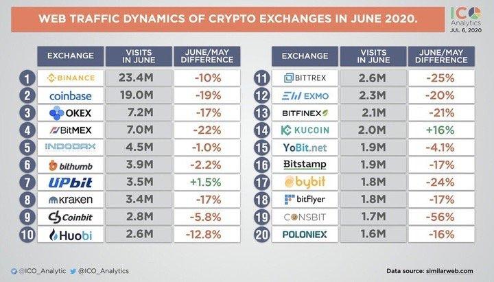 ICO Analytics:库币KuCoin 6月总流量增幅16%,领跑主流交易所