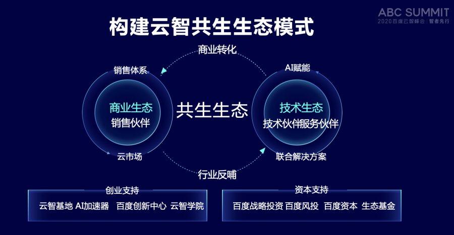 2020百度云智峰会百度智能云发布百度网盘如何改密码新生态计划构建云智共生生态模式-奇享网