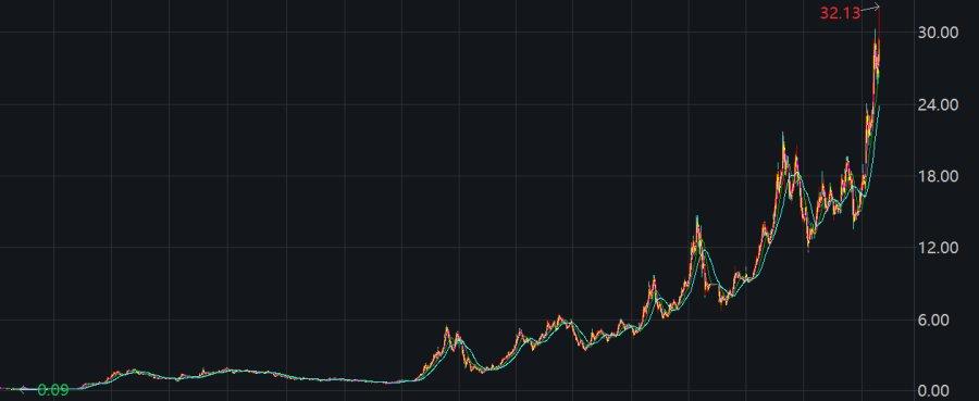 《【摩鑫代理主管】海尔智家A+H股价双创历史新高,市盈率突破家电行业天花板》