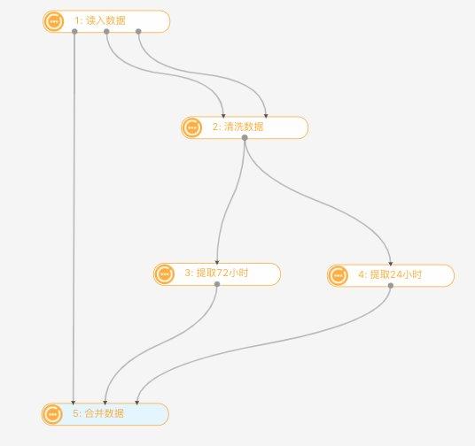 DarwinML人工智能解决方案:面向医疗行业数据科学家的自动建模平台
