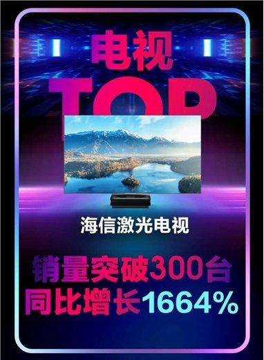 大屏+护眼,海信激光电视成618爆款产品
