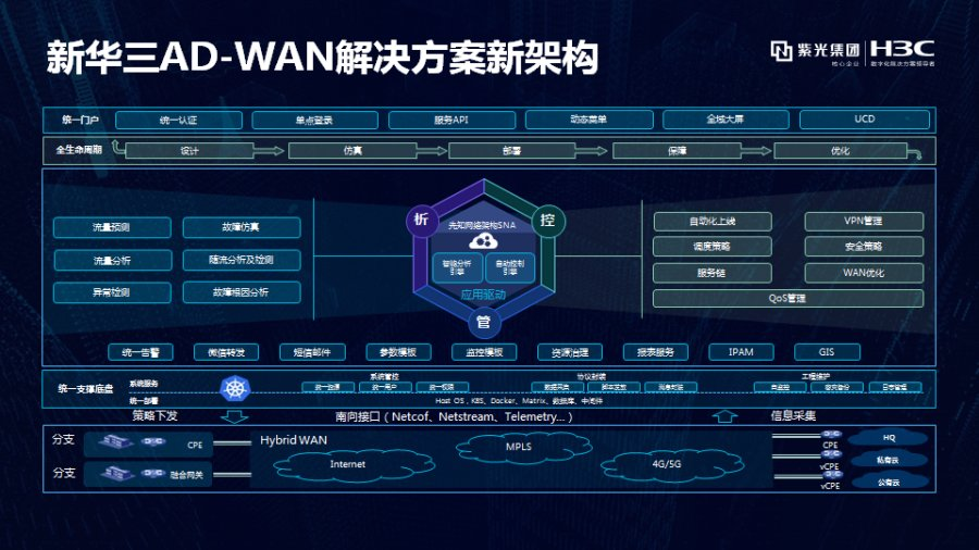 """新华三出席""""SD-WAN产业发展论坛"""",助力智能广域网再升级"""