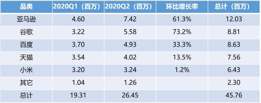 Canalys:小度2020上半年出货量全国第一 领先优势进一步扩大