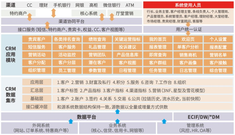文思海辉金融连续七年稳居银行业CRM解决方案子市场榜首