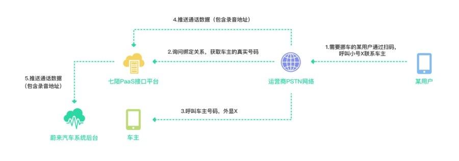 O2O行业用户信息安全解决方案-智能隐私通话