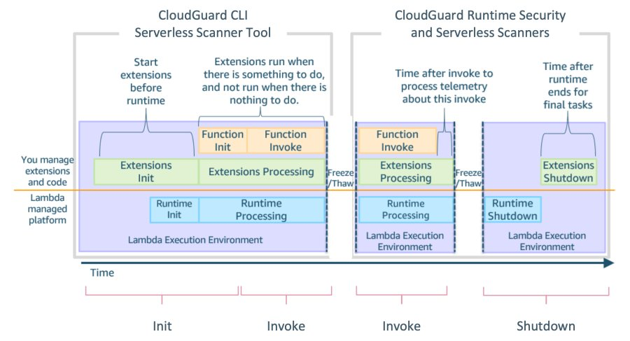 Check Point CloudGuard 携手 AWS Lambda 扩展功能协力增强无服务器安全性