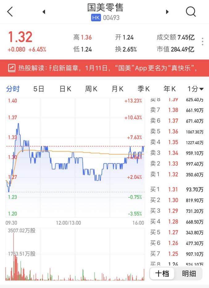 """股价再创新高市值超280亿 国美""""真快乐""""市场未来向好"""