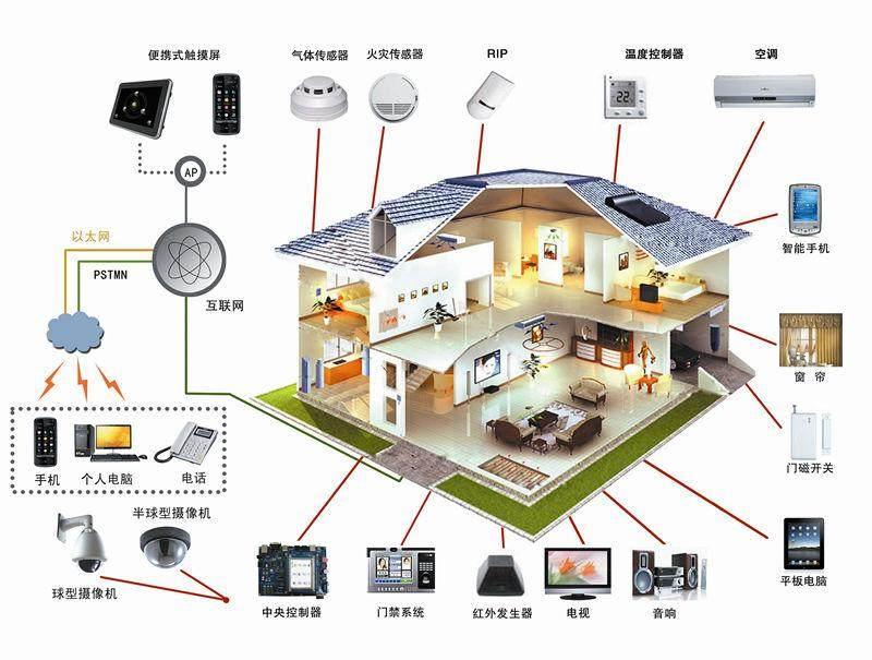 安徽省100岁家高新科技集团公司:物联网技术是大家的基本,高品质产品是我们的骄傲