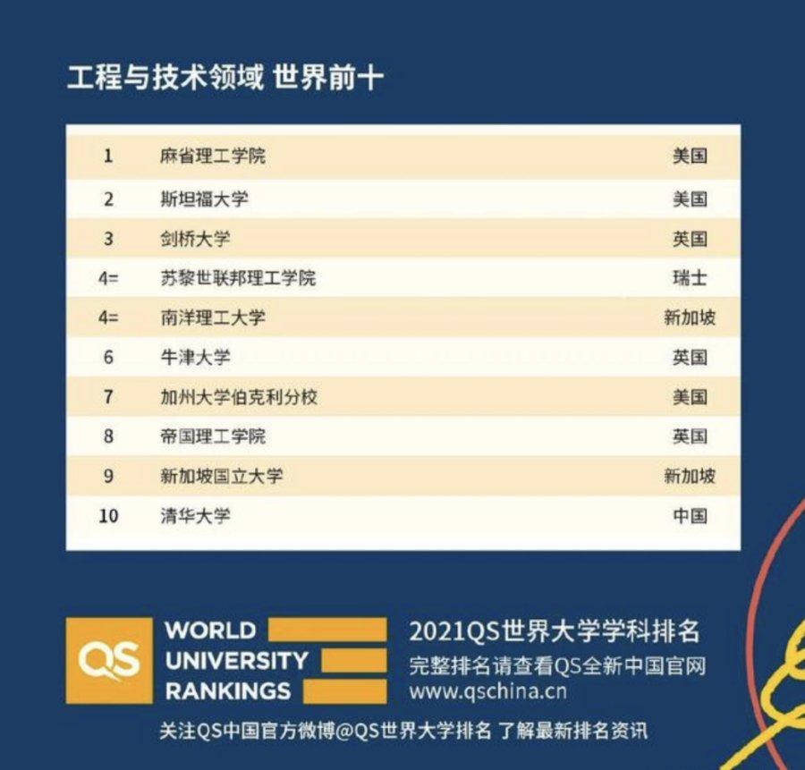 2021年QS世界大学学科排名出炉,新东方在线带你划重点
