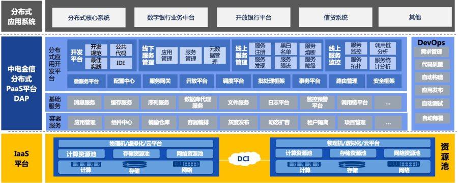 捷报 中电金信中标中国银行技术中台项目