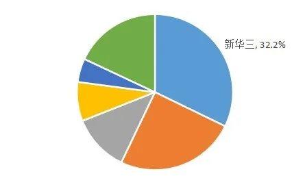 五连冠!新华三继续领跑中国SDN软件市场