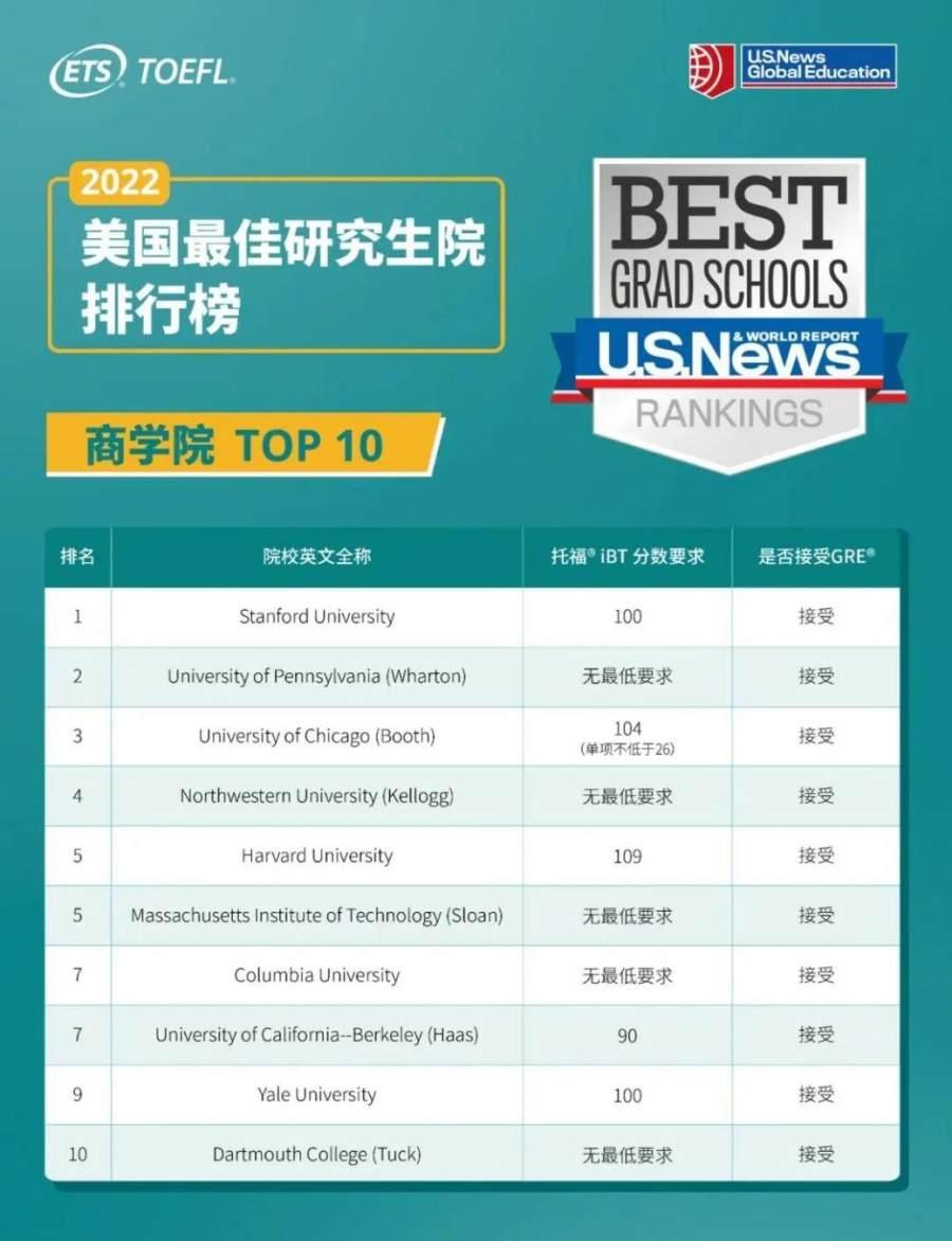 2022最佳研究生院排名公布,新东方在线帮你解析托福要求