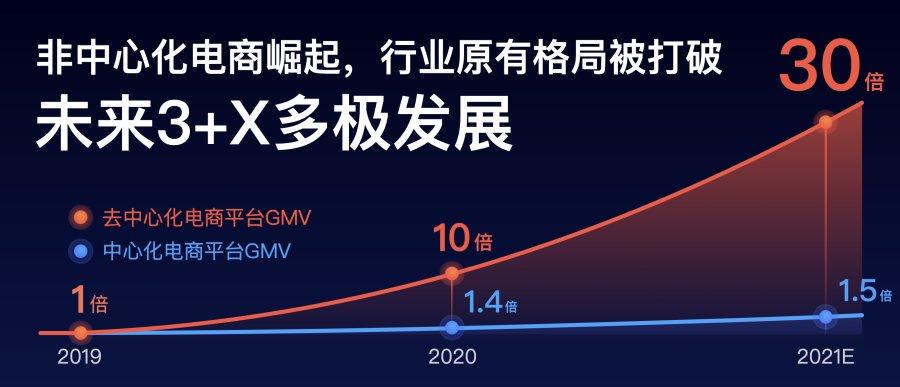 百度电商发布服务商2021扶持计划,打造10个亿级MCN机构