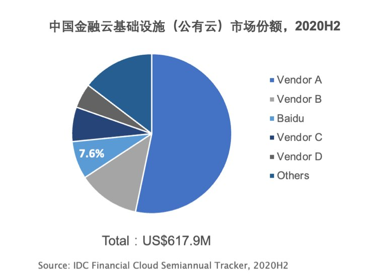 IDC:百度智能云金融云基础设施与解决方案挺进前三,市场份额大增