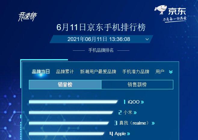 iQOO成功上位,超越小米成国内安卓一哥
