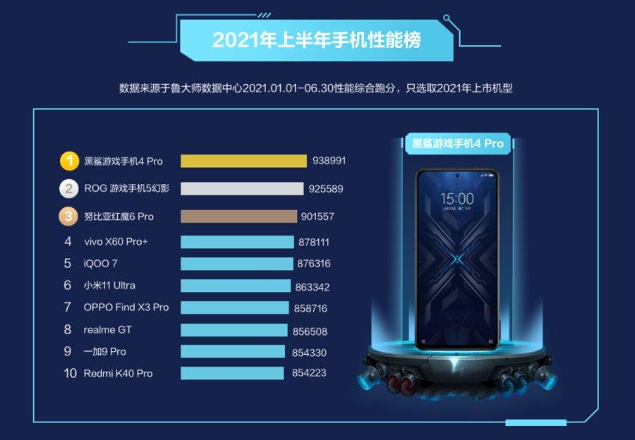 鲁大师2021半年报手机排行:骁龙888旗舰霸榜,鸿蒙OS首次上榜