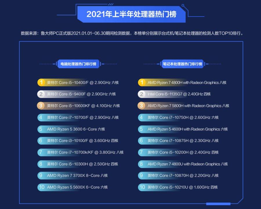 鲁大师PC最新硬件排行,汇总2021上半年最强硬件产品!
