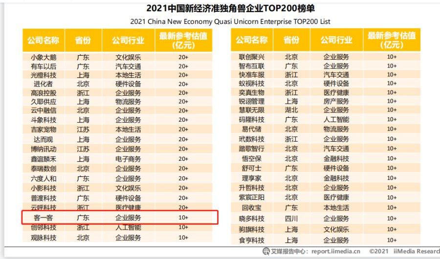 客一客上榜《 2021年中国新经济准独角兽企业榜单》
