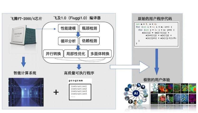 清醒异构与飞腾发布自动性能优化联合解决方案,加速智能计算系统落地应用