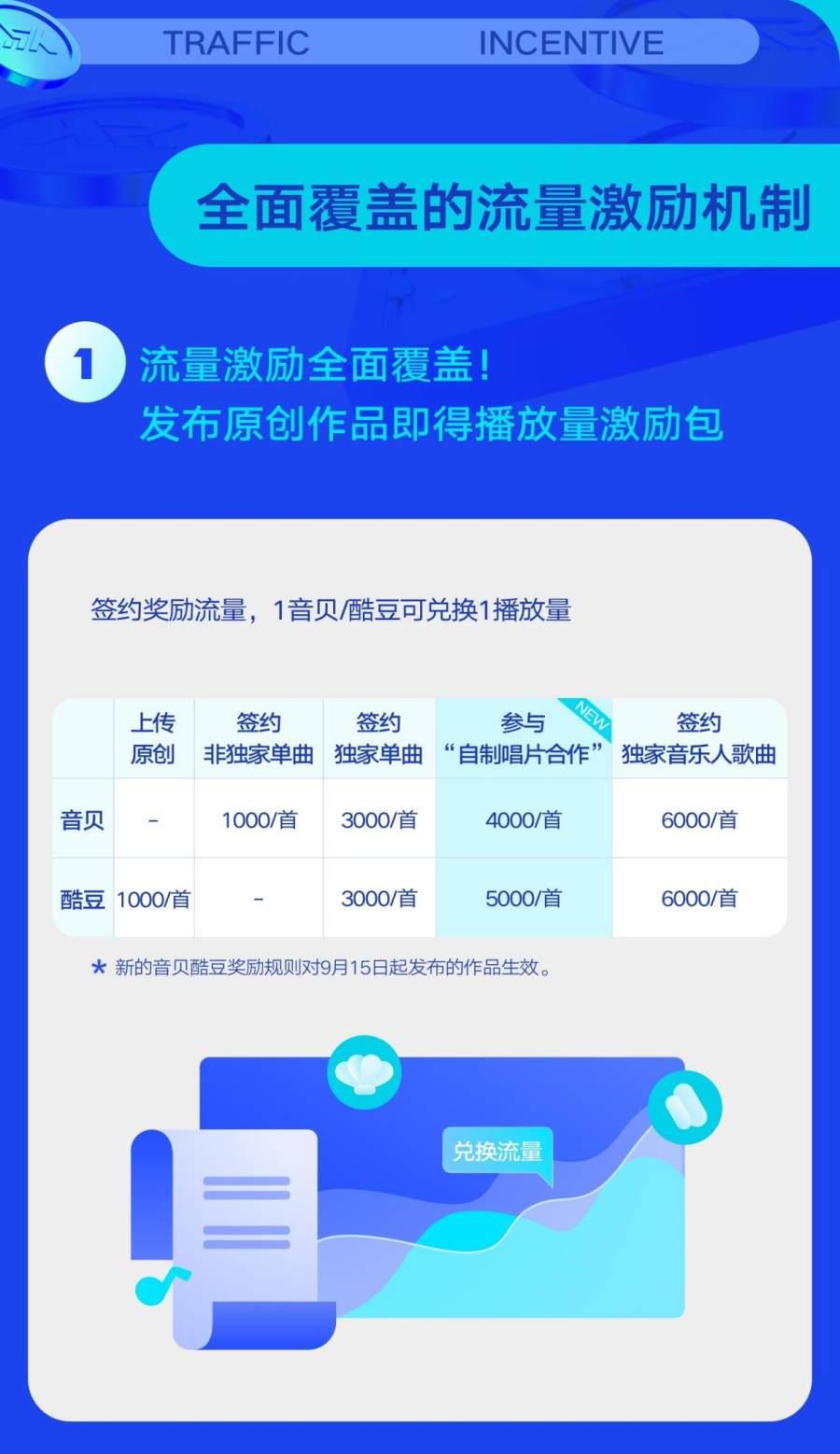 凤凰登录地址腾讯音乐人推出亿元激励计划4.0 为音乐人收益和流量双重加码