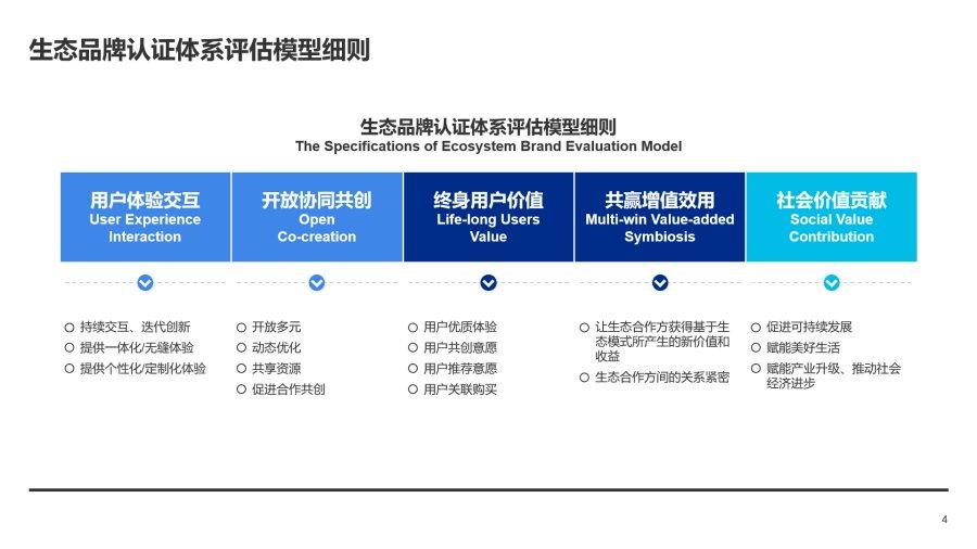 恒煊首页直击第五届人单合一模式引领论坛:生态品牌认证体系全球首发