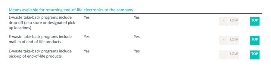 ESG评价居榜首!机构偏爱海尔智家的另一个原因